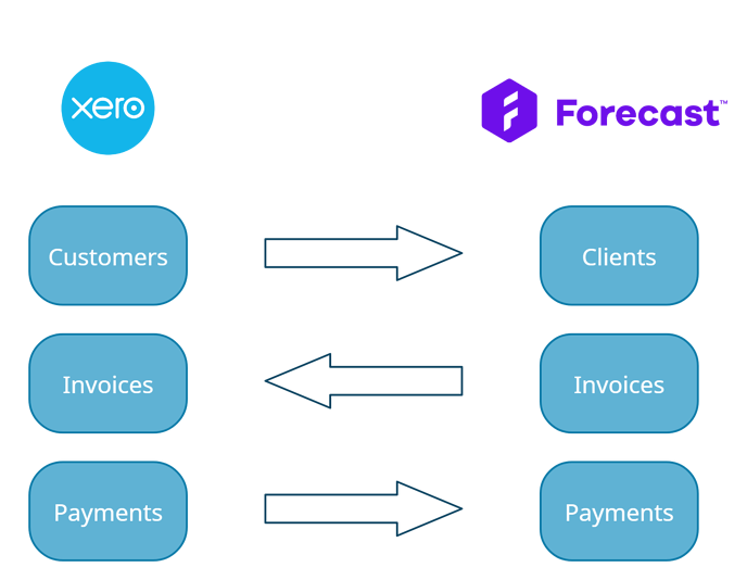 xero_data_flow