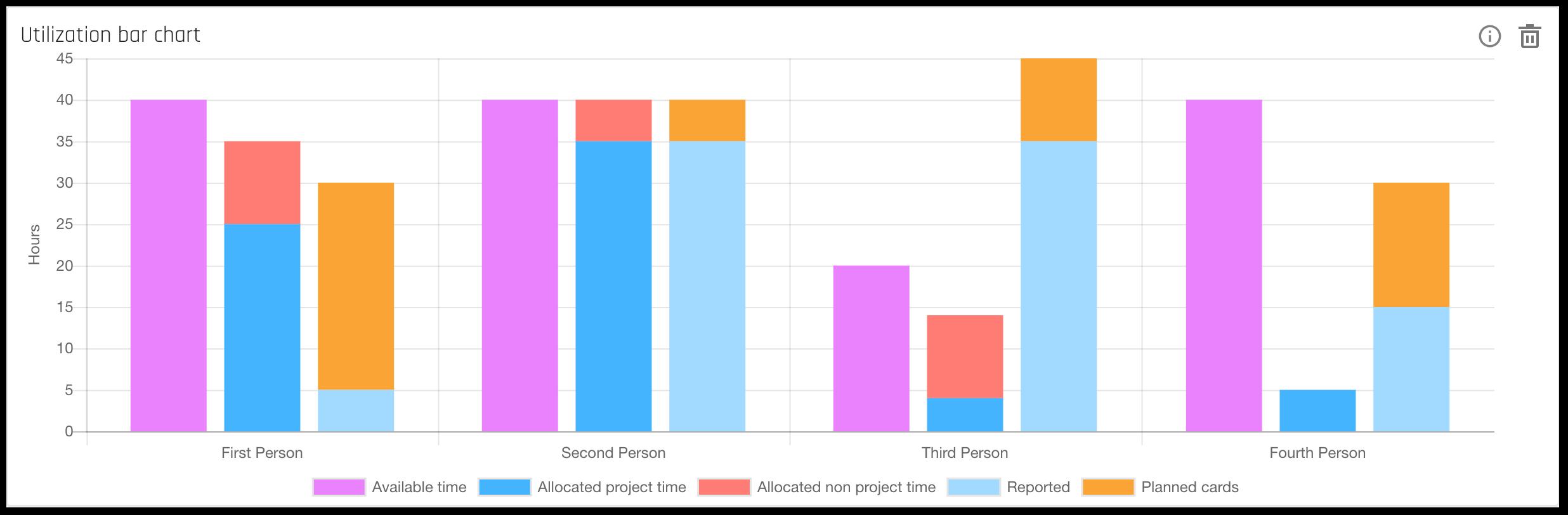 forecast_insights-portfolio-utilizationbarchart
