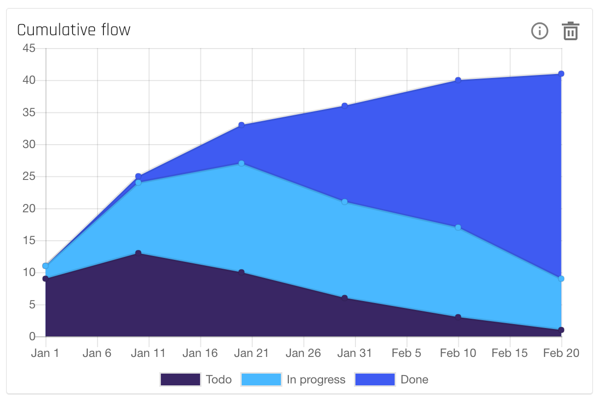 forecast_insights-projects-cumulativeflow