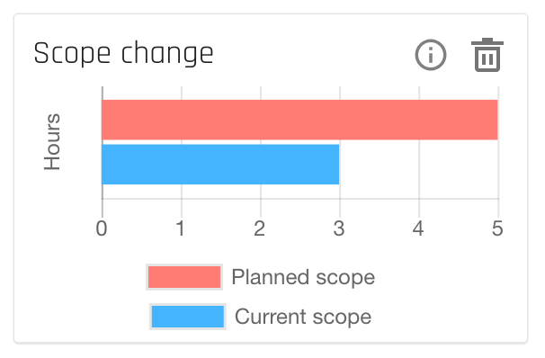 forecast_insights-projects-scopechange