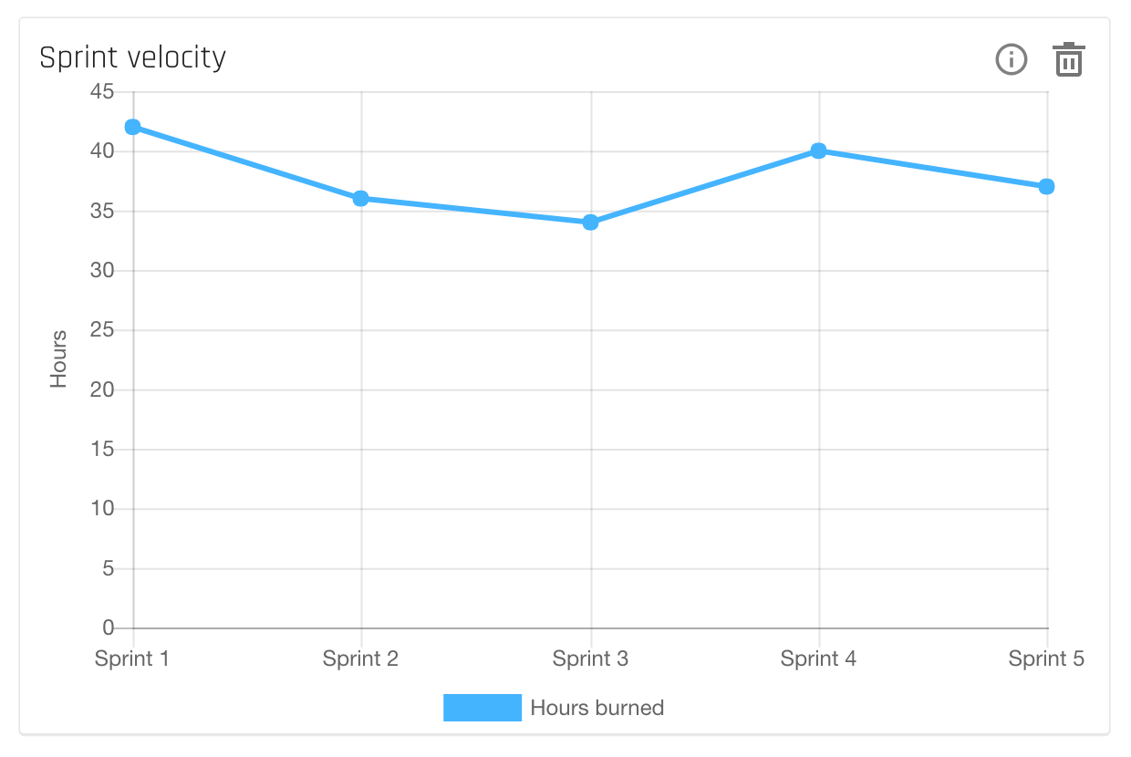 forecast_insights-projects-sprintvelocity